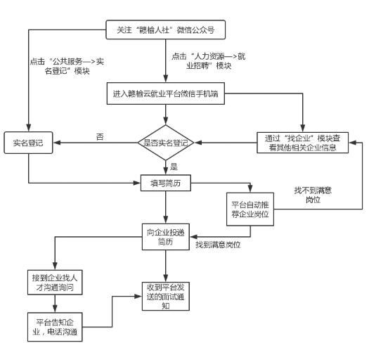 """""""赣榆云就业""""网上招聘平台开通啦!"""